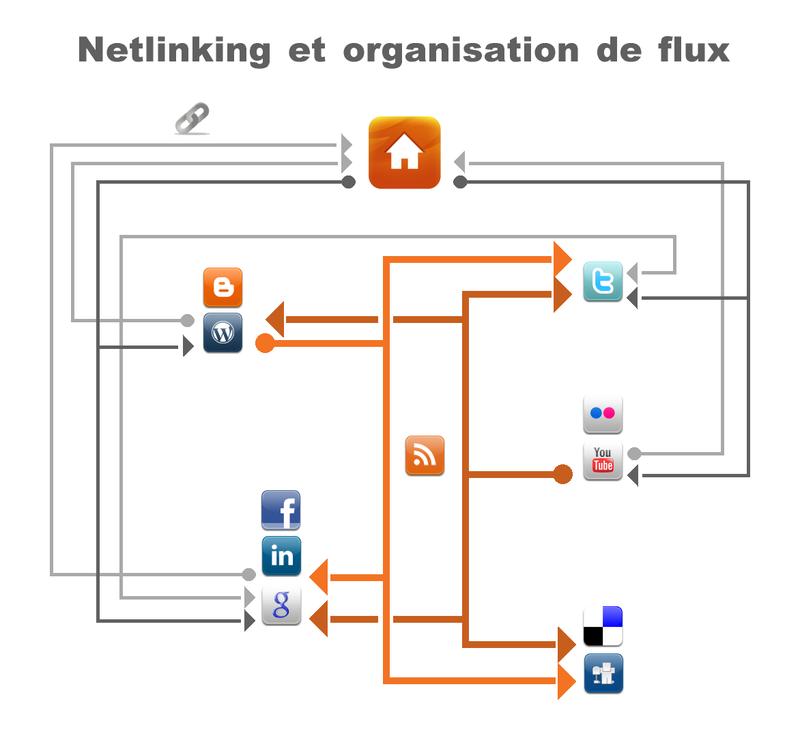Netlinking-flux